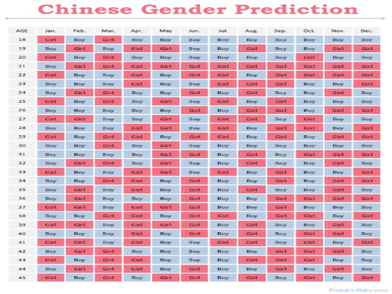 How To Use The Chinese Gender Chart