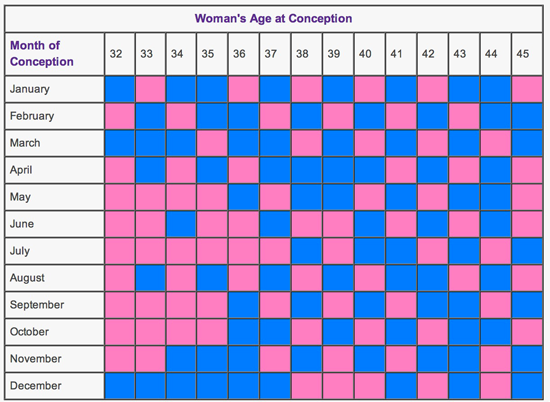 Chinese Conception Chart 2015 | Chinese Gender Predictor Chart 2015