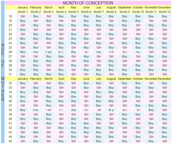 Chinese Calendar Gender 2016 : Check chinese conception chart