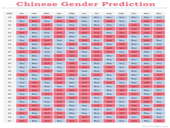 Chinese Gender Calendar For 2017