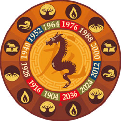 Chinese Zodiac Dragon Compatibility and Your Relationship