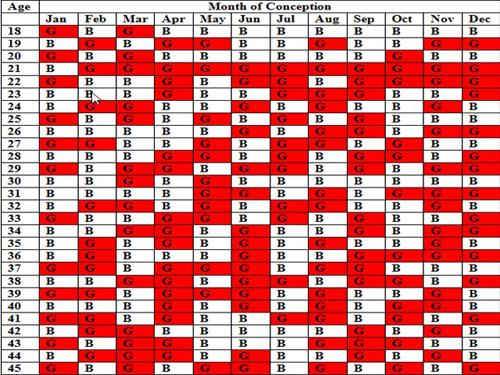 Lunar Calendar Gender Prediction