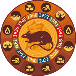 Get an Absolute FREE Chinese Zodiac Rat Compatibility Horoscope