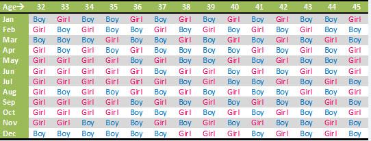 Basics of Chinese Gender Predictor Chart
